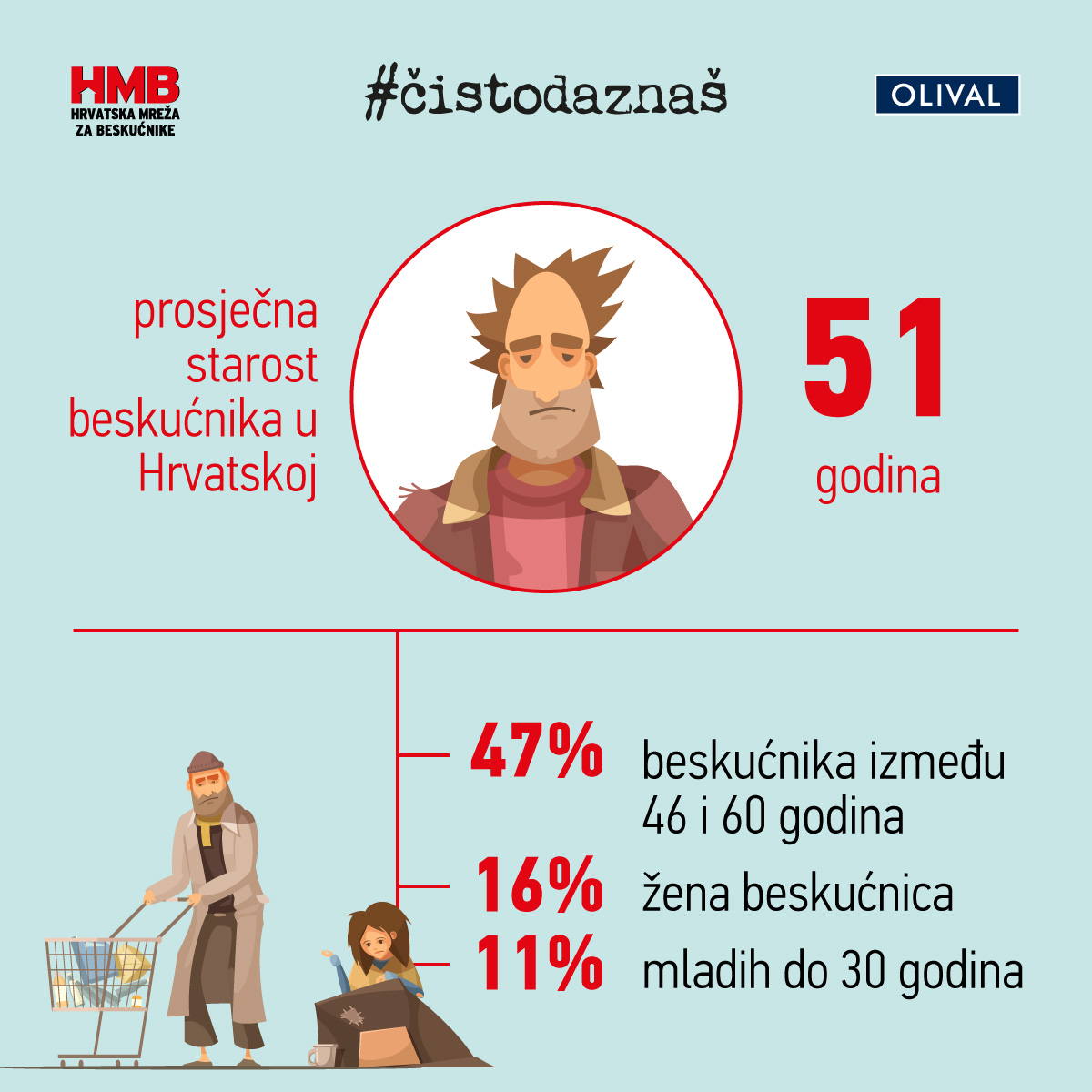 Olival i Hrvatska mreža za beskućnike pokrenuli humanitarni projekt #čistodaznaš